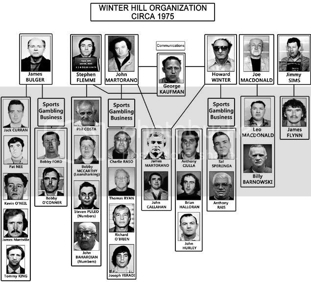 Boston's Winter Hill Organization's Chain of Command