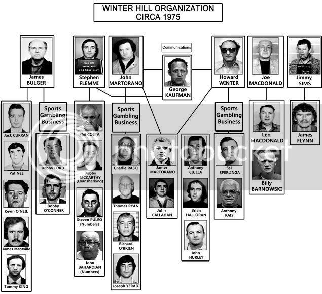 Boston's Winter Hill Organization's Chain of Command
