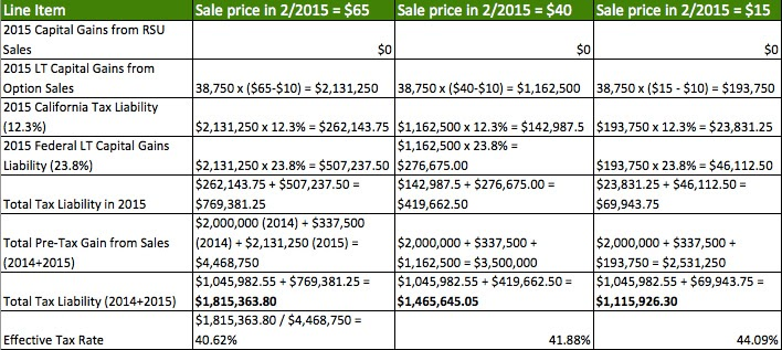Taxation stock options 2014