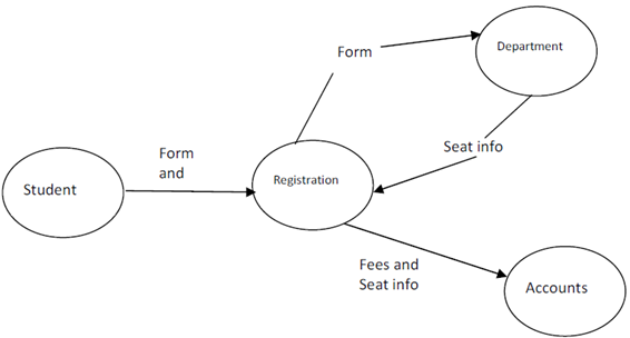 Draw A Data Flow Diagram Using Srd Technique Software Engineering
