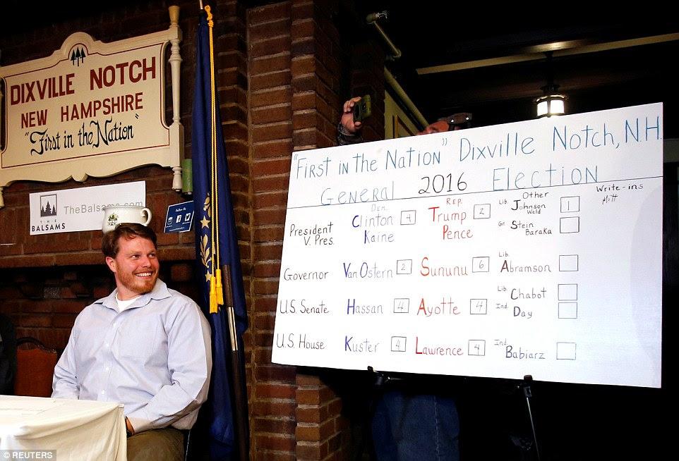 Argila Smith, que lança sua cédula na noite passada, viu quatro dos seus colegas residentes em Dixville Notch suportado Clinton / Kaine, enquanto dois votos foram lançados para Trump / Pence.  Um eleitor protesto escreveu em Mitt Romney com a votação final vai Johnson / Weld