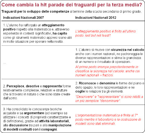 http://utenti.quipo.it/base5/scuola/indicazioni2012.html