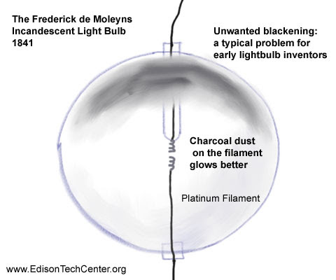 History Of The Incandescent Light