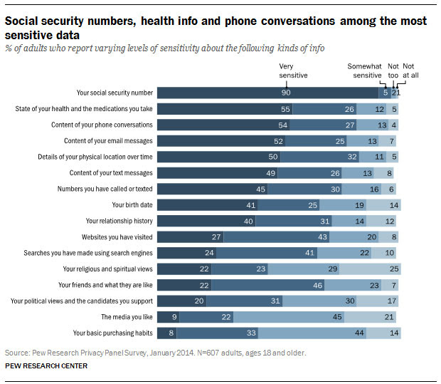 Pew Research privacy survey sensitive data results