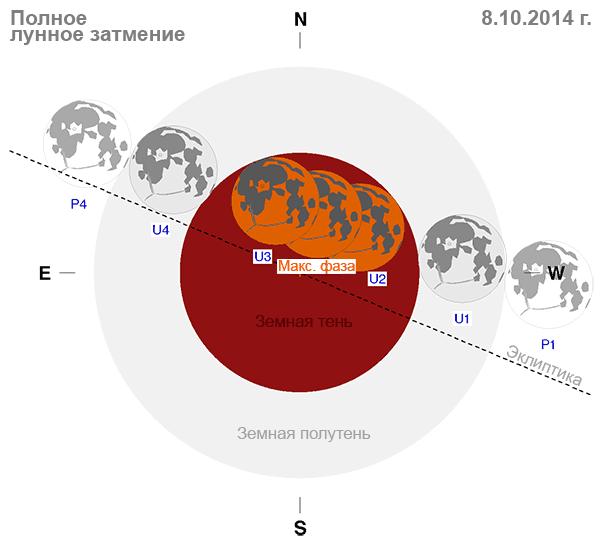 Схема полного Лунного затмения 8 октября 2014 г.