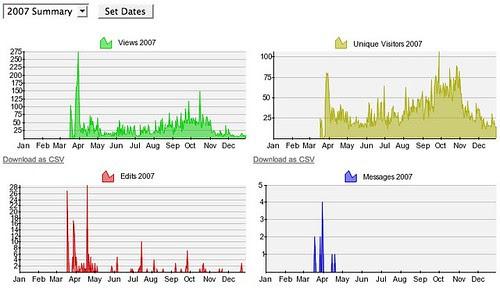 Usage - Singapore Social Media Directory » stats
