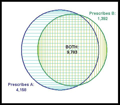 Data Miners Blog Creating Accurate Venn Diagrams In Excel Part 1