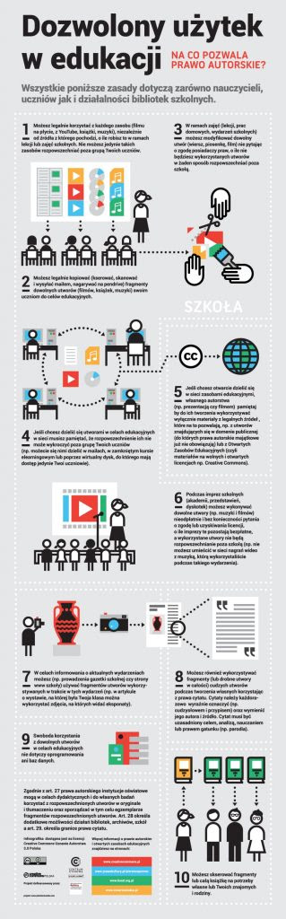 Infografika: Dozwolony użytek edukacyjny - na co pozwala prawo autorskie?