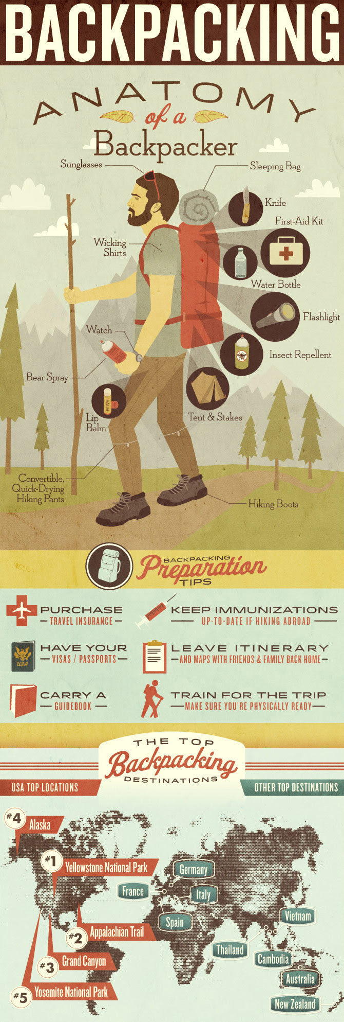 Anatomy Of a Backpacker - #infographic