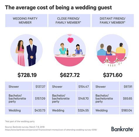 How much does it really cost to be a wedding guest?