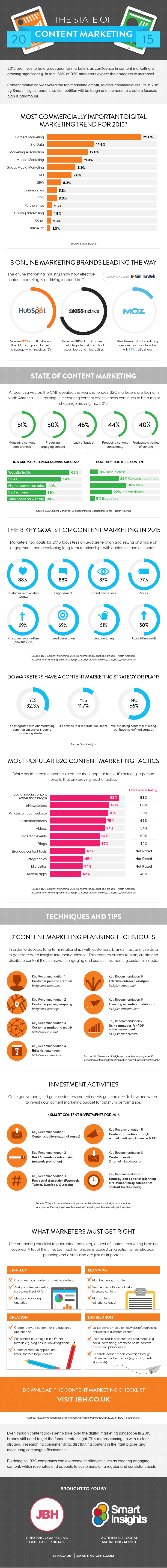The State of #ContentMarketing 2015 - #Infographic