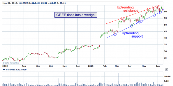 1-year chart of CREE (Cree, Inc.)