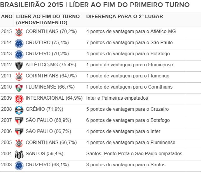 Tabela Campeonato Brasileiro lider fim do turno era dos pontos corridos (Foto: Editoria de arte)