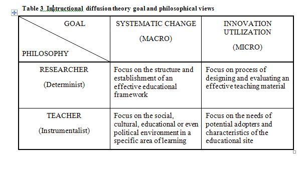 Dissertation on management of change