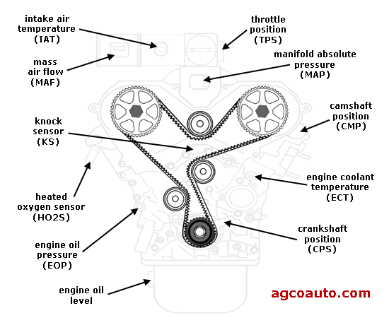 Automotive Engine Sensors