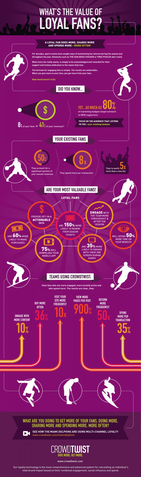 Infographic: What's the Value of Loyal Fans? [Infographic]