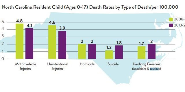 Youth Suicide & Suicide Attempts Rising in U.S. and N.C ...