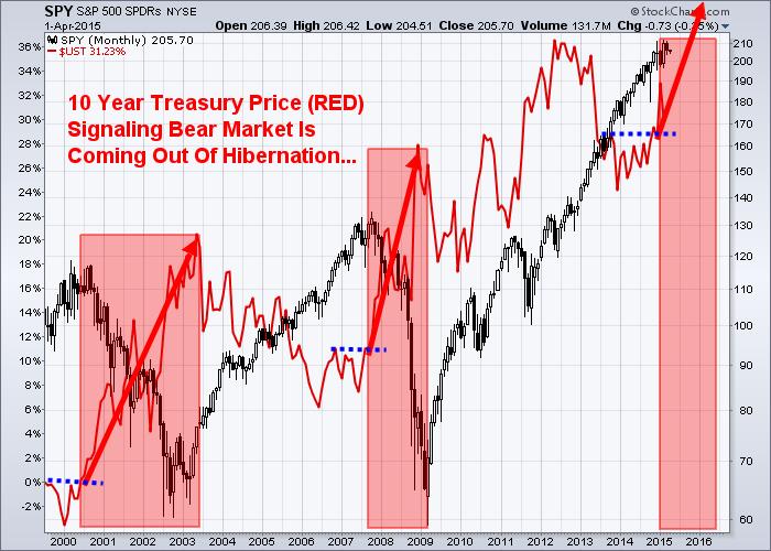 treasury-bear