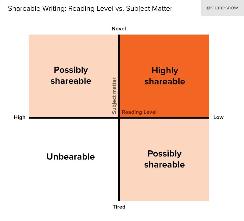 From https://www.linkedin.com/pulse/how-much-does-reading-level-matter-shane-snow