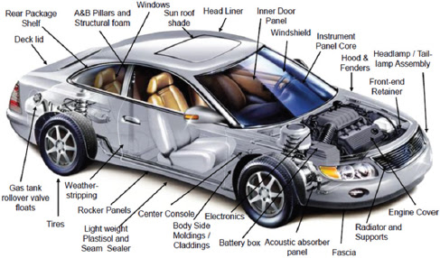 6 Non Powertrain Technologies Cost Effectiveness And Deployment Of Fuel Economy Technologies