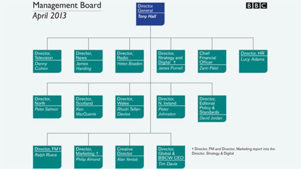 BBC Management Board
