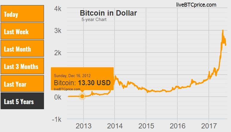 bitcoin live coin watch