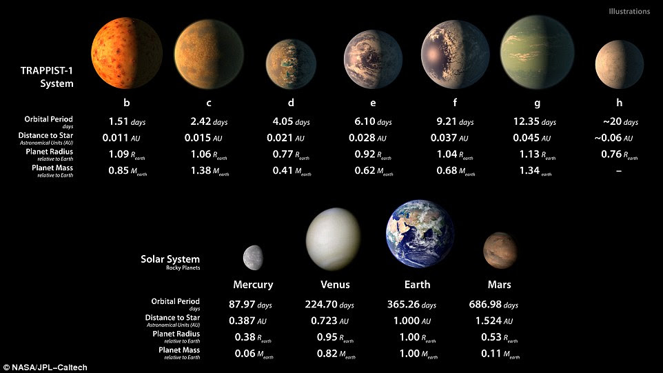 This chart shows, on the top row, artist impressions of the seven planets of Trappist-1 with their orbital periods, distances from their star, radii and masses as compared to those of Earth. The bottom row shows data about Mercury, Venus, Earth and Mars. The seven planets' orbits are closer to their star than Venus, Earth or Mars, and are therefore significantly shorter