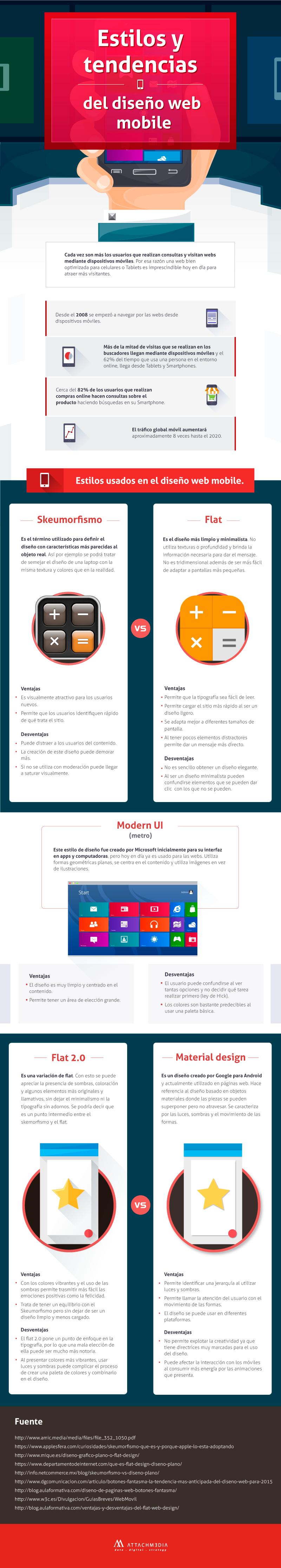 Infografía: Estilos y tendencias del diseño web mobile.