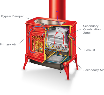 Catalytic Vs Non Catalytic Wood Stoves Winnipeg Saskatoon