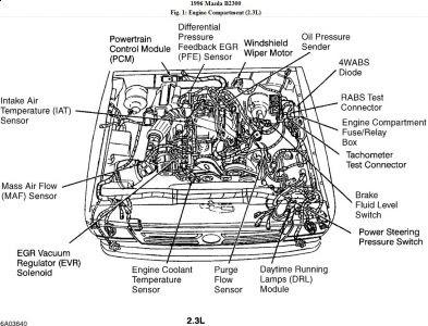 Mazda B2500 Fuse Diagram - Wiring Diagram