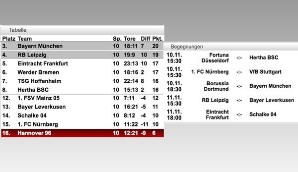 Zweite Bundesliga Ergebnisse Tabelle