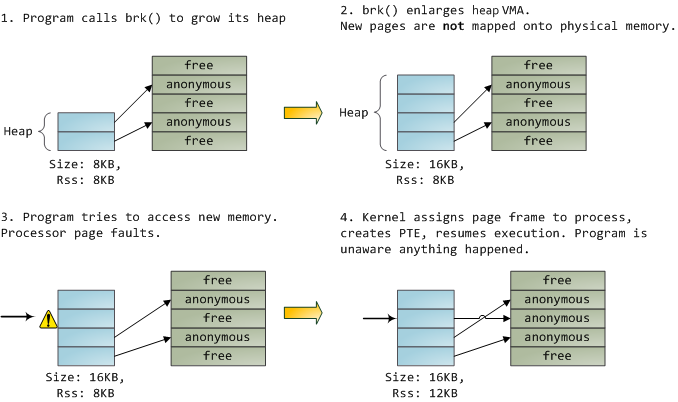 how to write a kernel