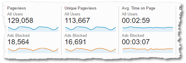 ads blocked content consumption
