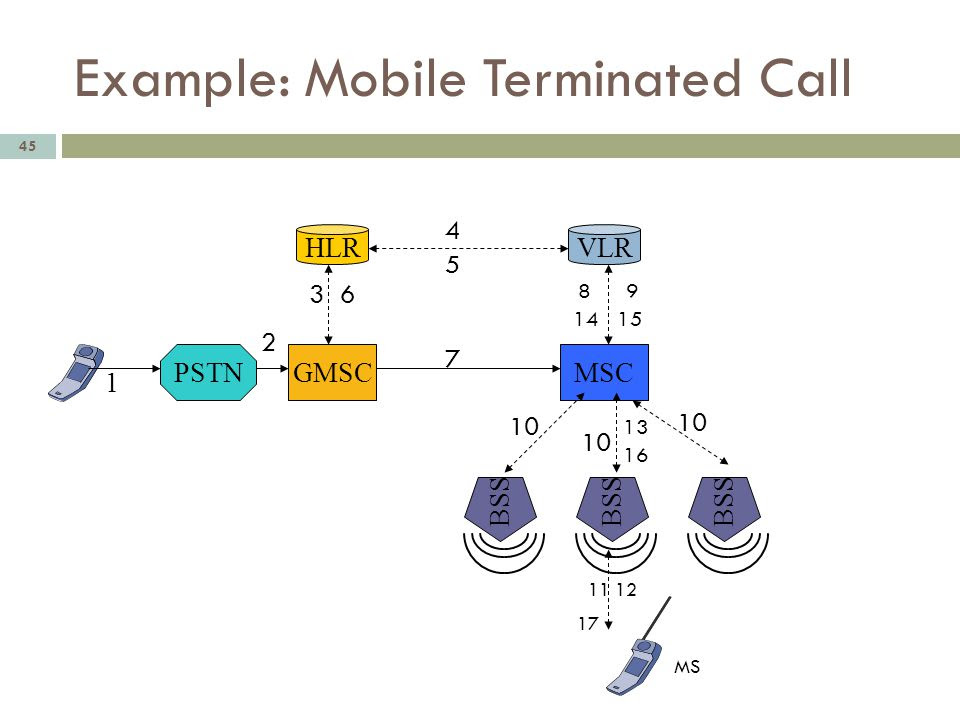 Mobile Terminated Call in GSM