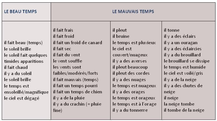 Pogoda - tabela 2 - Francuski przy kawie