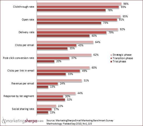 MarketingSherpa.com Chart of the Week