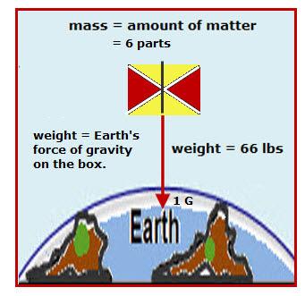 weight mass earth 1