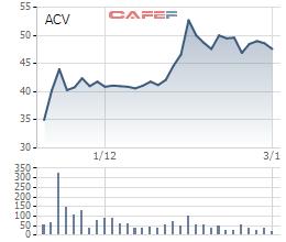 Diễn biến giá cổ phiếu ACV từ ngày lên sàn UpCOM.