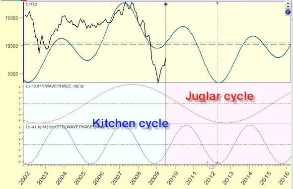 The Juglar Cycle