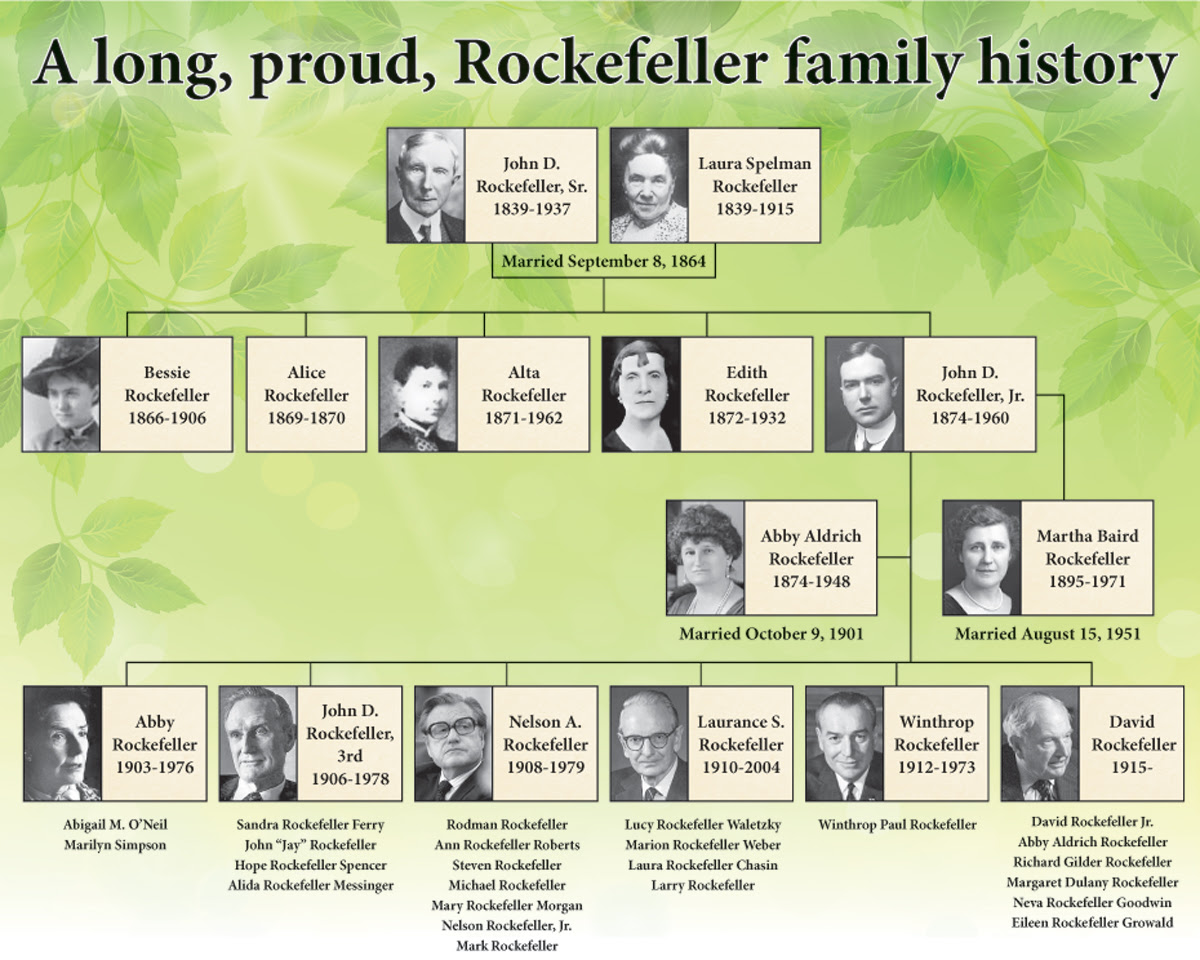 descendants of john d rockefeller jr