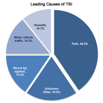The leading causes of TBI are: Falls (40.5%); unknown/other (19%);  Motor vehicle-traffic crashes (14.3%); Struck by/against events (15.5%); and Assaults (10.7%);