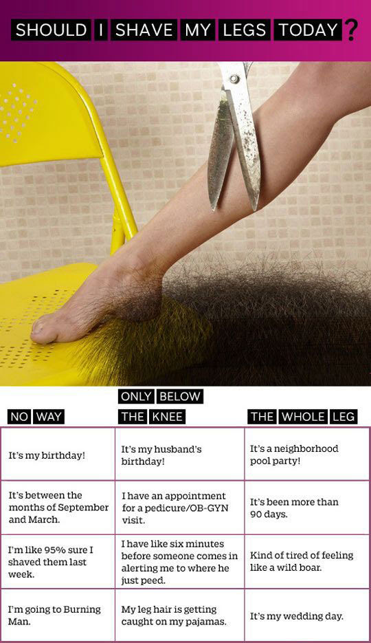 How To Know When To Shave Your Legs