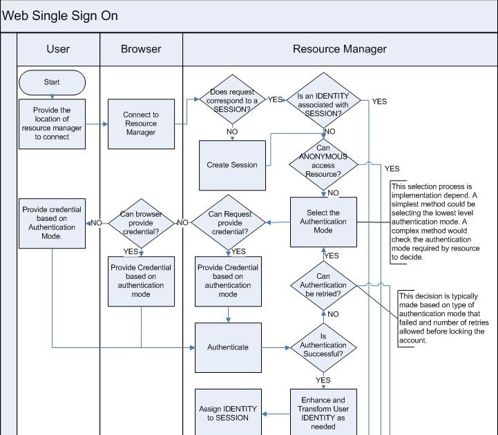 Identity And Access Management: Understanding IAM