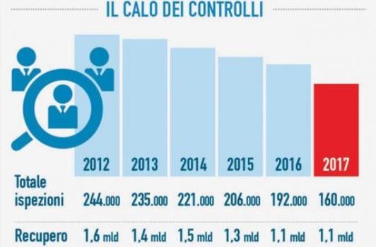 Caro Operai Contro, negli ultimi 5 anni con il Pd al governo, i controlli dell'Ispettorato del lavoro sono crollati del 34%. Il Jobs act voluto da Renzi ha inoltre tagliato […]
