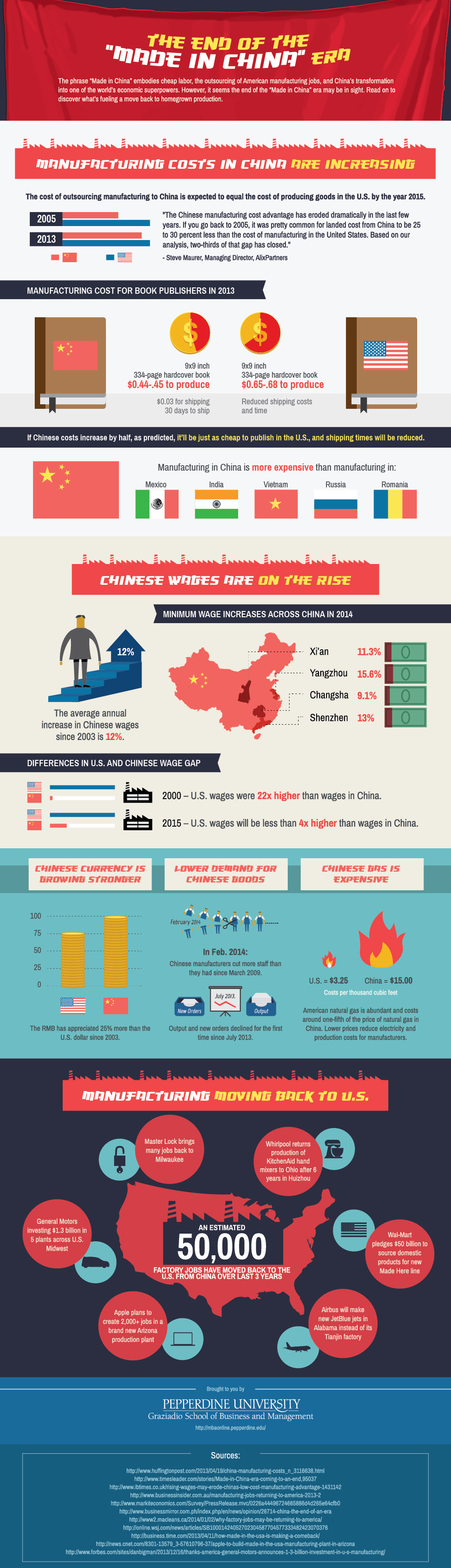 """Infographic: The End of the """"Made In China"""" Era"""
