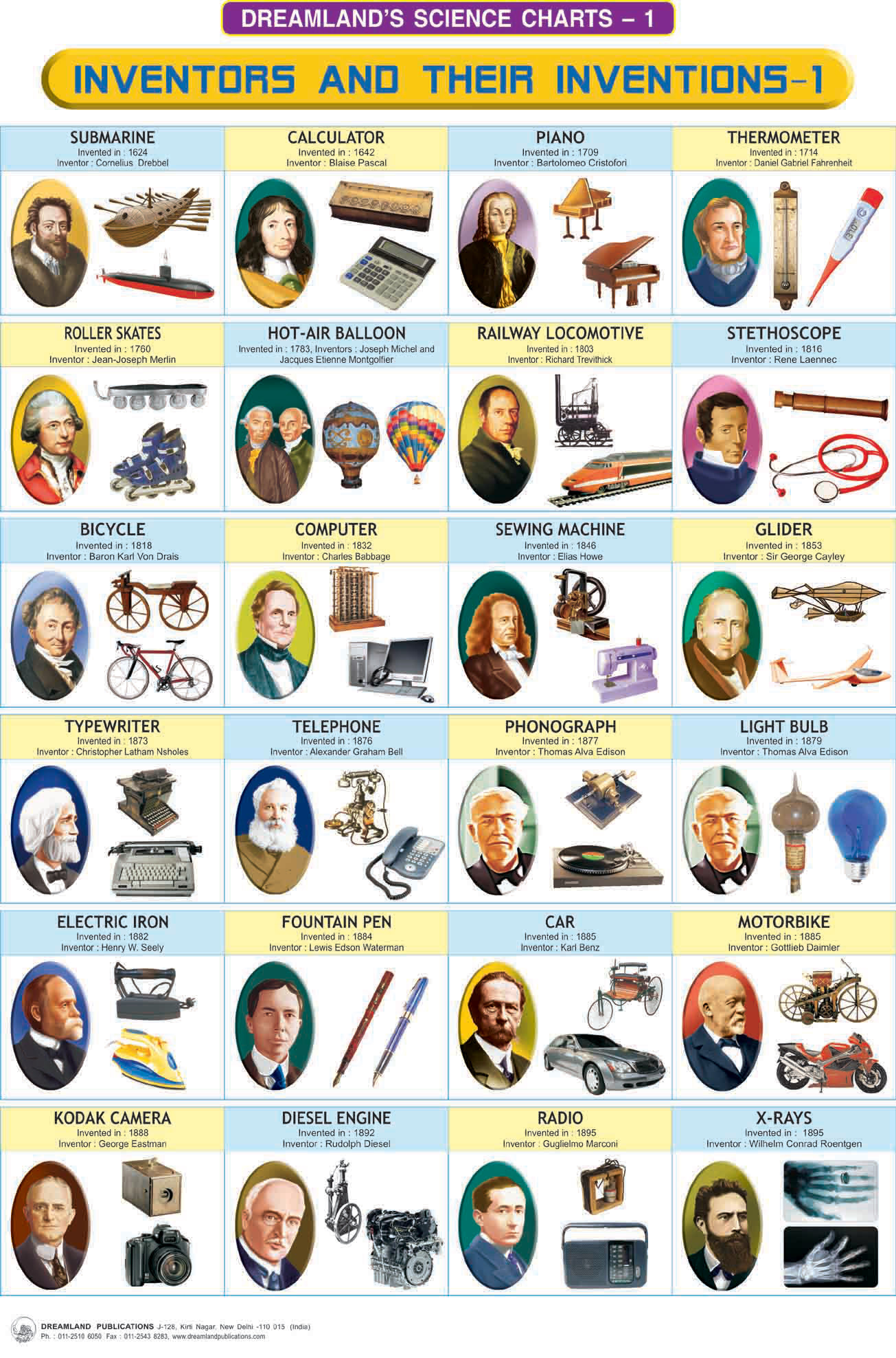 Famous Inventors Names And Inventions Inventors and their inventions