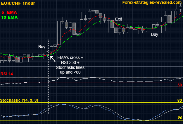 Flm in forex