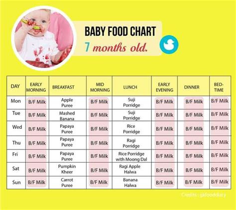 food chart    month  baby tinystep