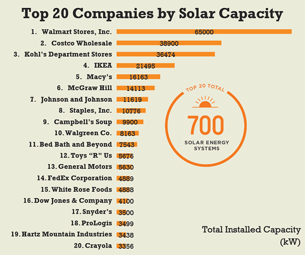 Leading solar power companies