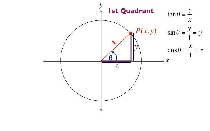 Unit Circle - Trigonometry